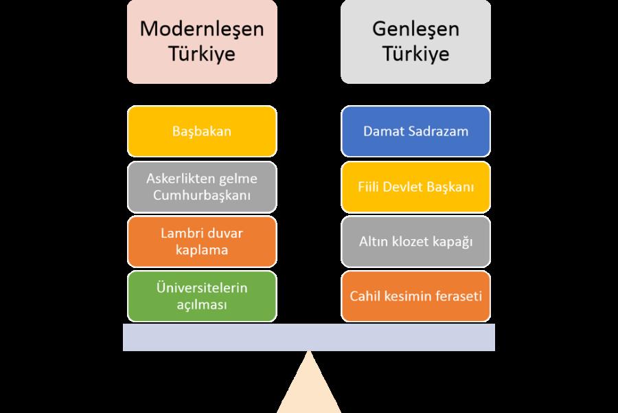 Modernleşen Türkiye * Genleşen Türkiye (Tablo II)